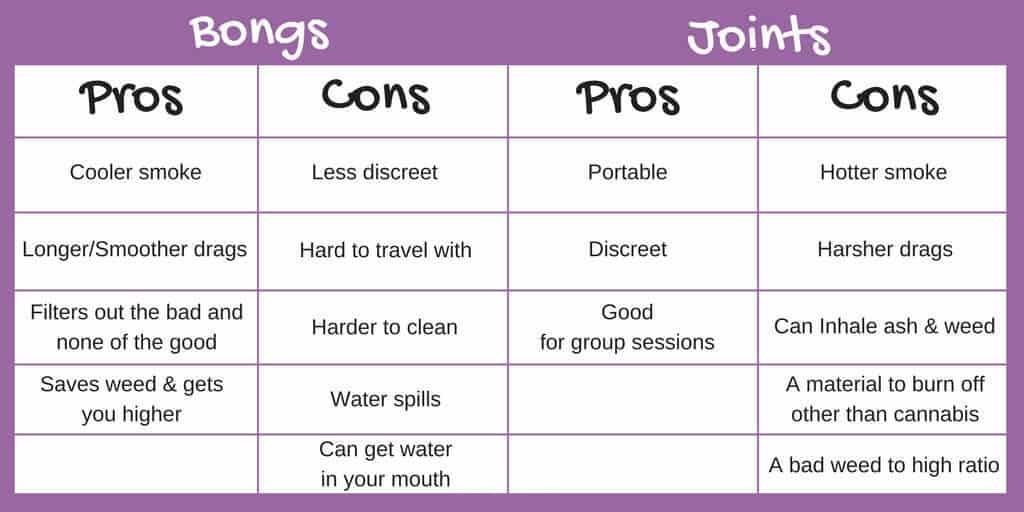bong vs joint